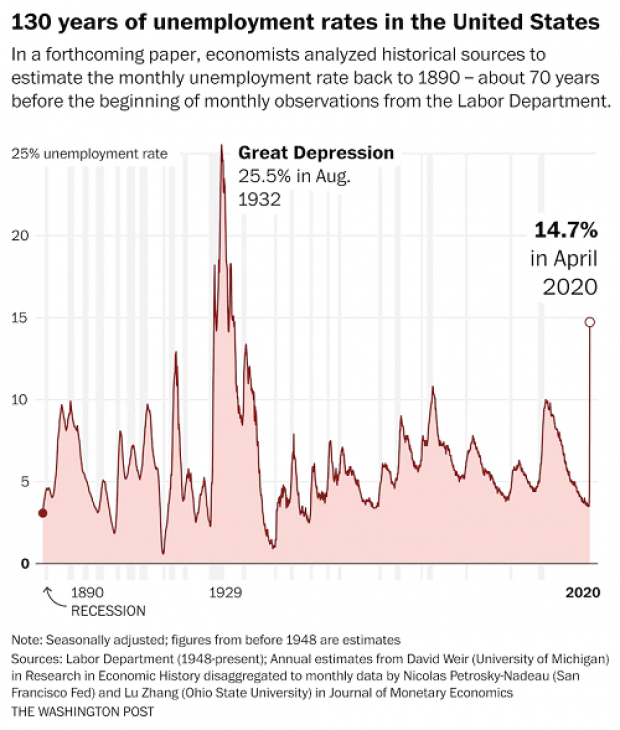 Unemployment Rate Soars To 14 7 Worst Since Great Depression