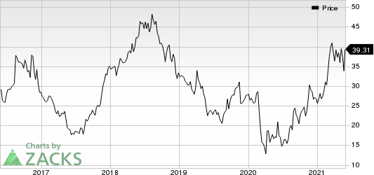 Urban Outfitters, Inc. Price