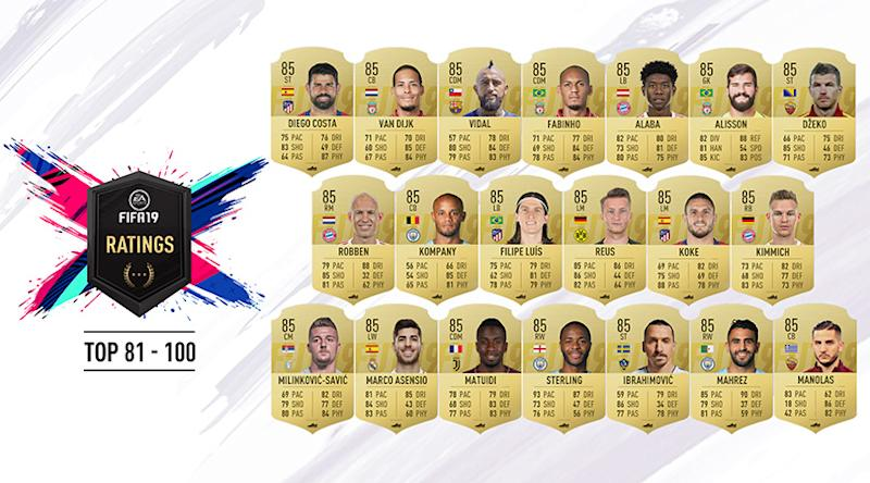FIFA 19 ratings: EA Sports reveal top 100 players – and name No.1-rated star