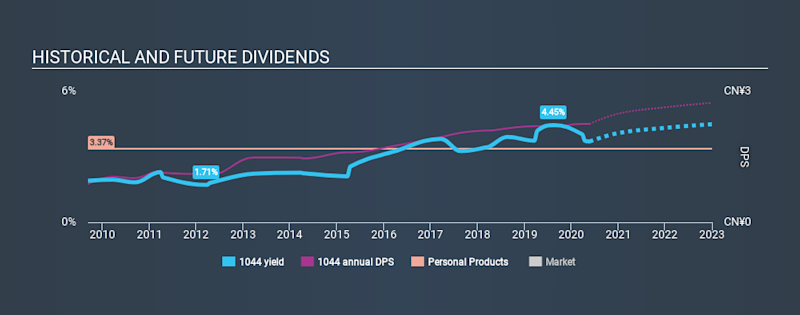 SEHK:1044 Historical Dividend Yield May 21st 2020