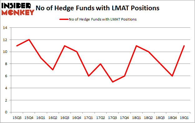 No of Hedge Funds with LMAT Positions