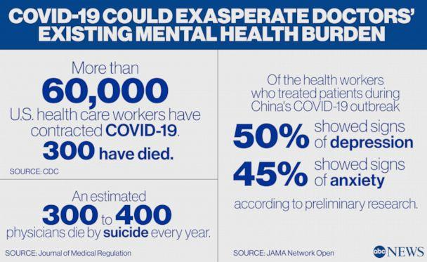 PHOTO: COVID-19 could exasperate doctors' existing mental health burden (ABC News, CDC, JAMA Network Open, Journal of Medical Regulation )