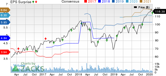 Dover Corporation Price, Consensus and EPS Surprise