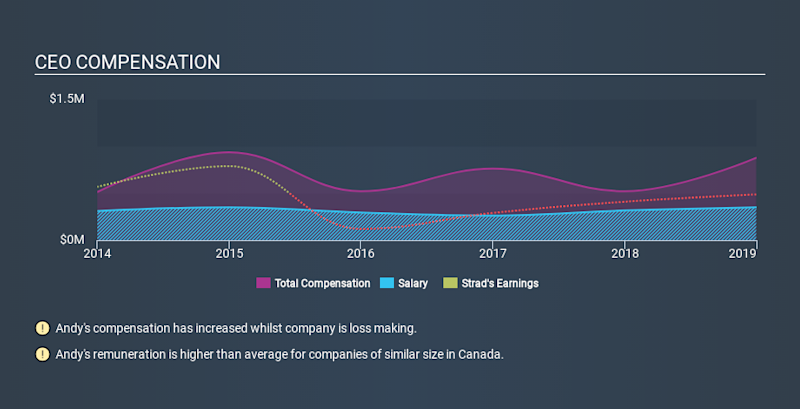 TSX:SDY CEO Compensation, January 16th 2020