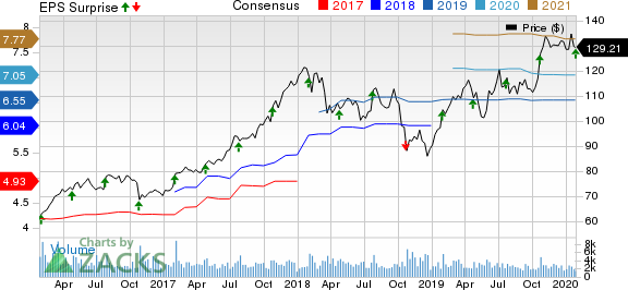 Avery Dennison Corporation Price, Consensus and EPS Surprise