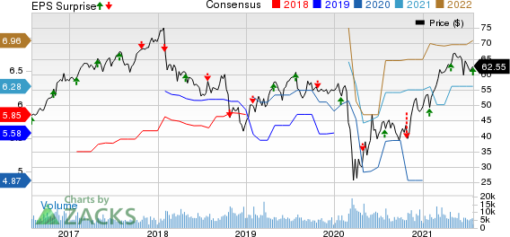 Principal Financial Group, Inc. Price, Consensus and EPS Surprise