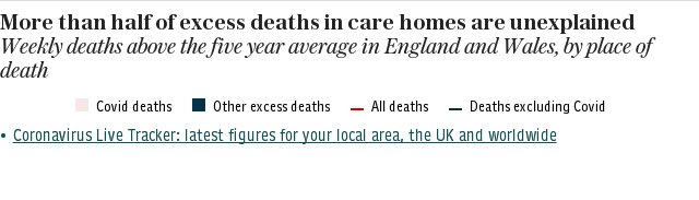 Coronavirus Excess Deaths - By Location (Hospital, Care Home, Home)