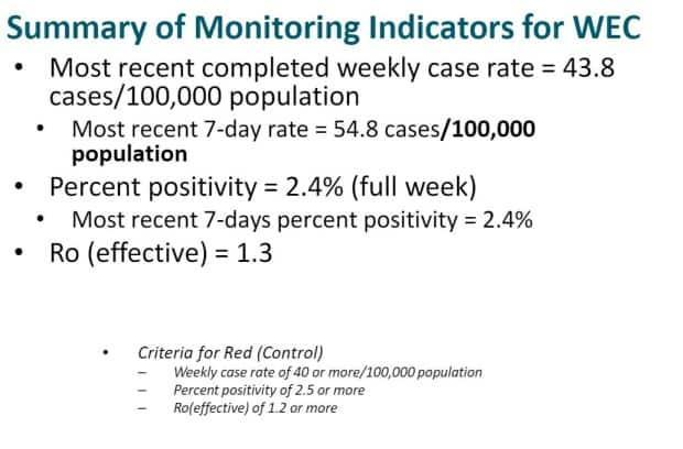 "A slide from the Windsor-Essex County Health Unit's March 12 epidemiological summary outlines current indicators and the criteria for the red ""control"" zone of restrictions."