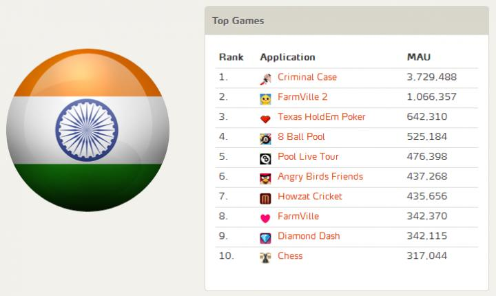 Top FB Games India - MAU