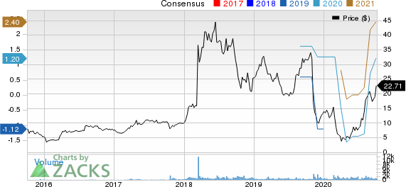 BlueLinx Holdings Inc. Price and Consensus