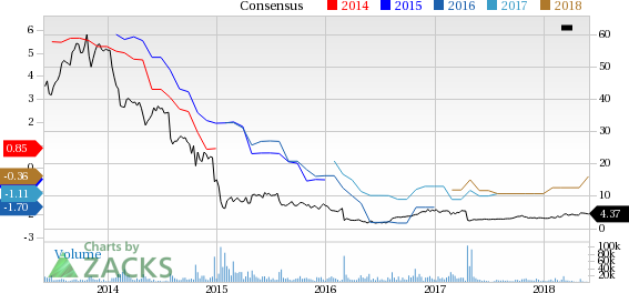 Ocwen Financial (OCN) reported earnings 30 days ago. What's next for the stock? We take a look at earnings estimates for some clues.