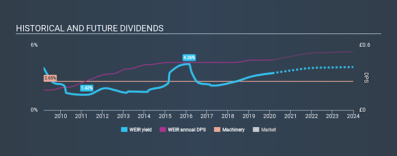 LSE:WEIR Historical Dividend Yield, February 20th 2020