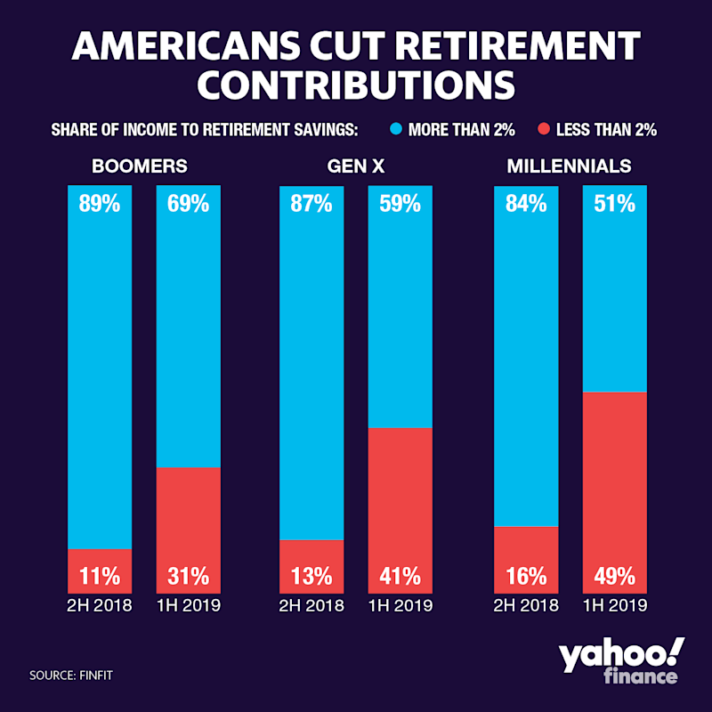Middle-class workers reduced how much of their income they contributed to their retirement accounts in 2019.