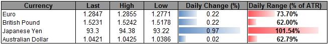 Forex_USD_to_Consolidate_Further_Ahead_of_NFPs-_AUD_to_Face_RBA_body_ScreenShot114.png, USD to Consolidate Further Ahead of NFPs- AUD to Face RBA