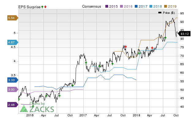 Independent Bank Corp. (INDB) doesn't possess the right combination of the two key ingredients for a likely earnings beat in its upcoming report. Get prepared with the key expectations.