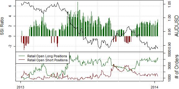 ssi_aud-usd_body_Picture_15.png, Australian Dollar Downtrend Intact - When is the Next Trade?