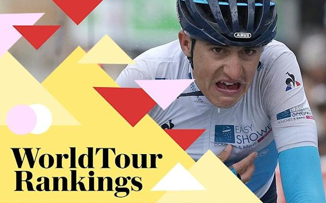 UCI WorldTour rankings 2018: Who is leading the way after Paris-Nice?