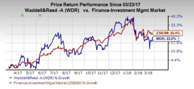 Underlying strength and solid earnings growth prospects make Waddell & Reed (WDR) stock a solid bet now.