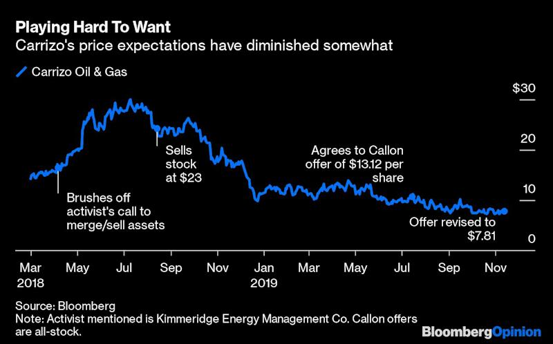 This Shale Oil Deal Puts the 'Pit' in 'Capitulation'
