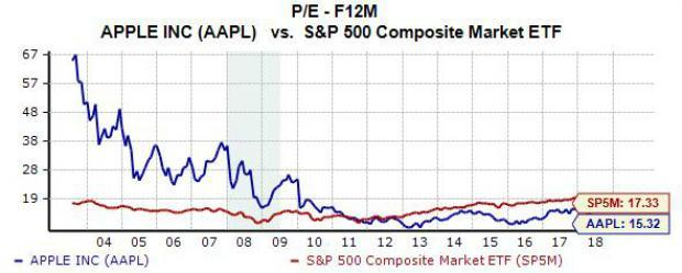 Why You Should Buy Apple (AAPL) Stock Right Now