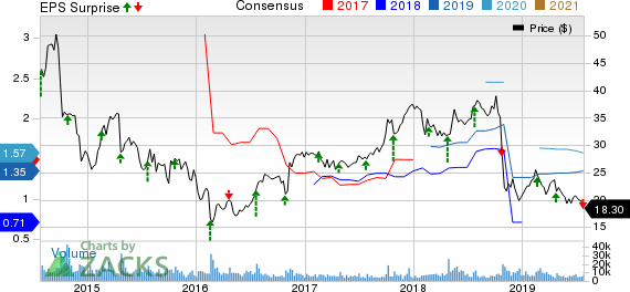 Trinity Industries, Inc. Price, Consensus and EPS Surprise