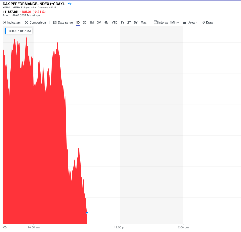 The German DAX sold off sharply. Photo: Yahoo Finance UK