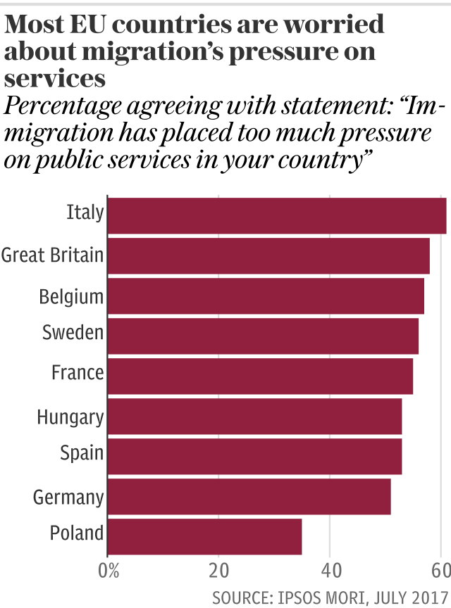 Most EU countries are worried about migration's pressure on services