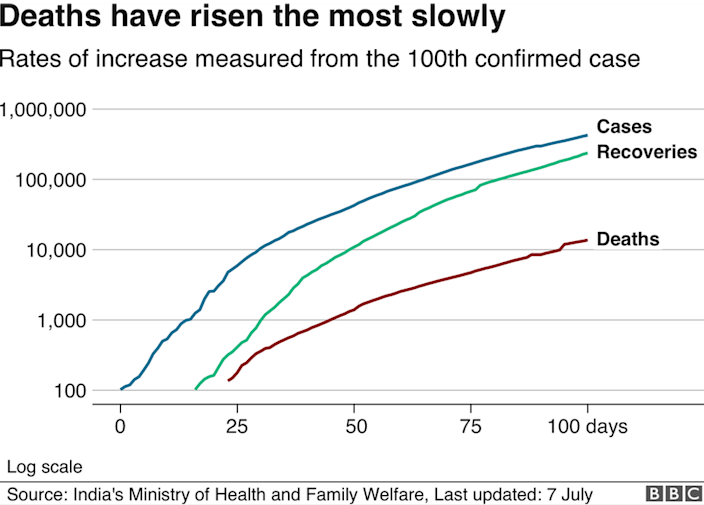 Chart showing cases are rising the slowest in India, compared to recoveries or deaths.