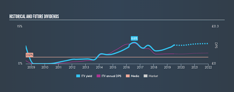 LSE:ITV Historical Dividend Yield, June 26th 2019