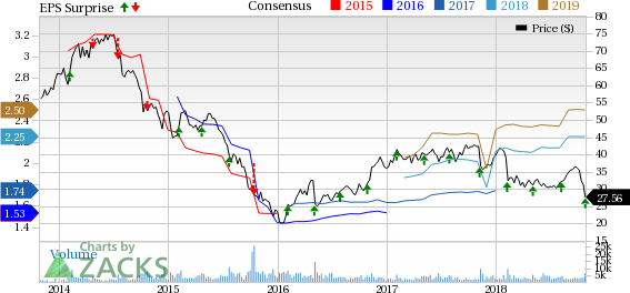Colfax's (CFX) Q3 adjusted earnings beat estimates, however revenues miss the mark.