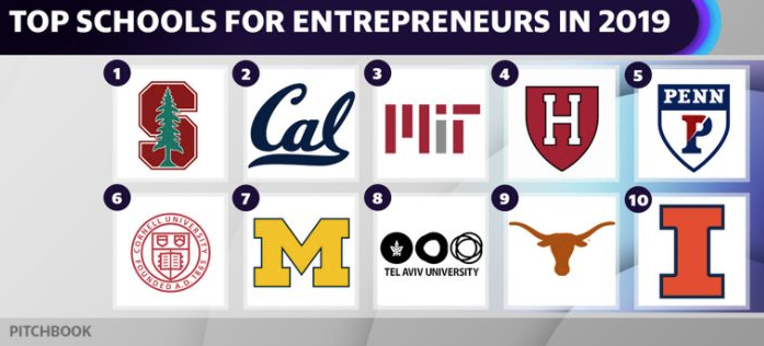 Stanford comes in as No. 1 in PitchBook's new 2019 rankings for the top universities for entrepreneurs.  Its graduates have raised $37.8B in startup capital between Jan. 1, 2006 and Aug. 31, 2019.