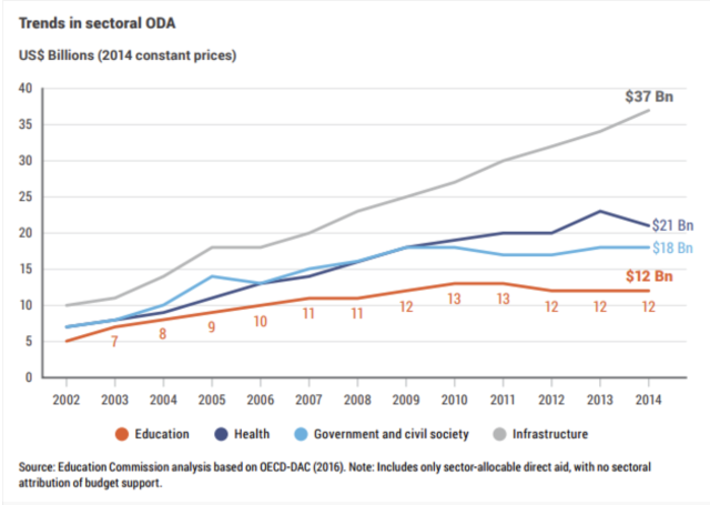 A chart from Global Partnership for Education shows official development assistance (ODA) to education has gone down for six year in a row, but aid to other sectors like health or infrastructure has increased.