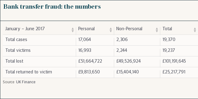 Bank transfer fraud: the numbers
