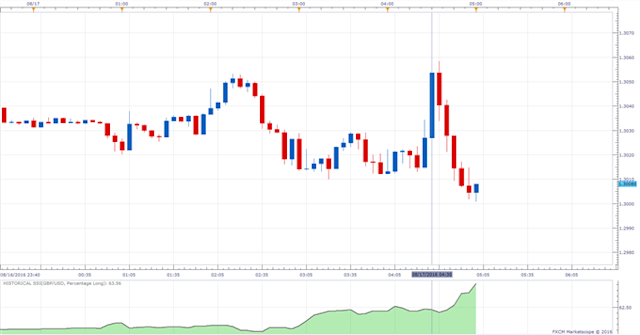 GBP/USD Volatile on UK Jobs Data as Jobless Claims Fall