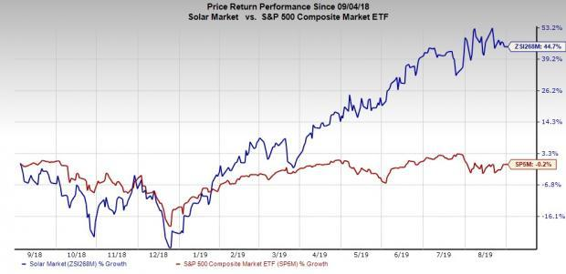 US Solar Construction Cost Keeps Dropping: 3 Stocks to Buy