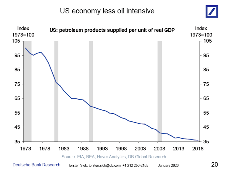 The US economy is much less sensitive to higher oil prices today than it used to be.