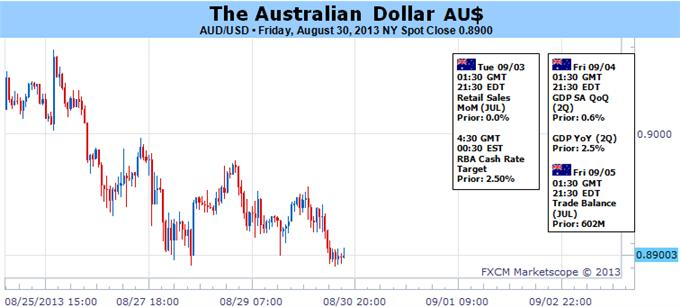 Forex_Australian_Dollar_Looks_to_RBA_Rate_Decision_to_Spark_Recovery_body_Picture_5.png, Australian Dollar Looks to RBA Rate Decision to Spark Recovery