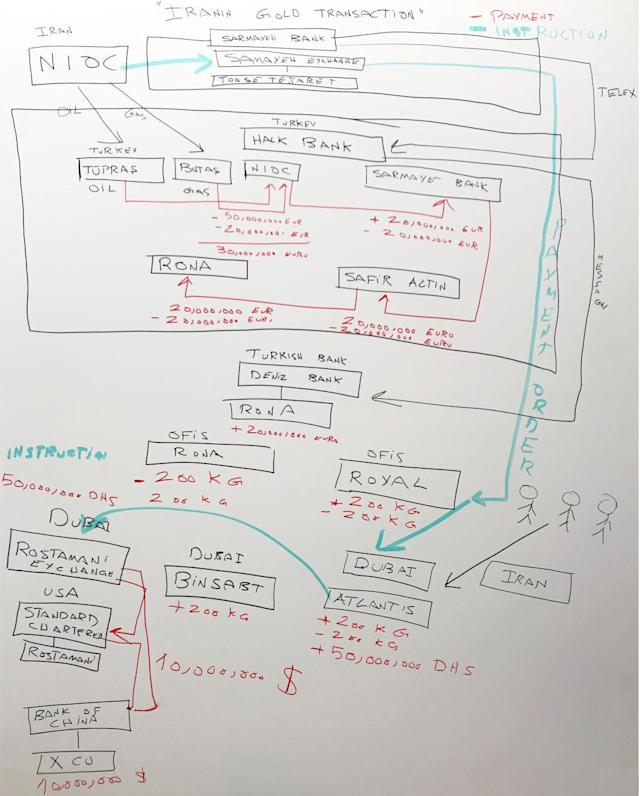 A whiteboard showing some of gold trader Reza Zarrab's testimony. (Photo: U.S. v. Reza Zarrab et al.)