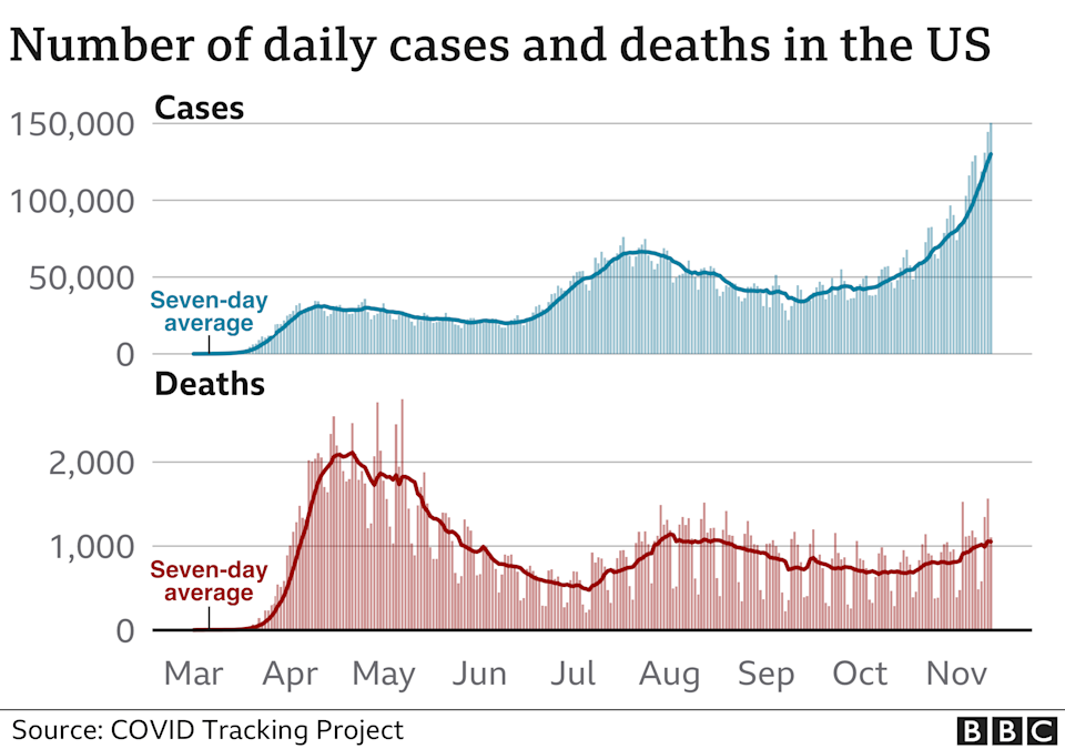 Number of daily cases and deaths in the US