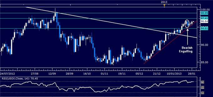 Forex_Analysis_US_Dollar_Chart_Setup_Warns_of_a_Turn_Lower_body_Picture_1.png, Forex Analysis: US Dollar Chart Setup Warns of a Turn Lower