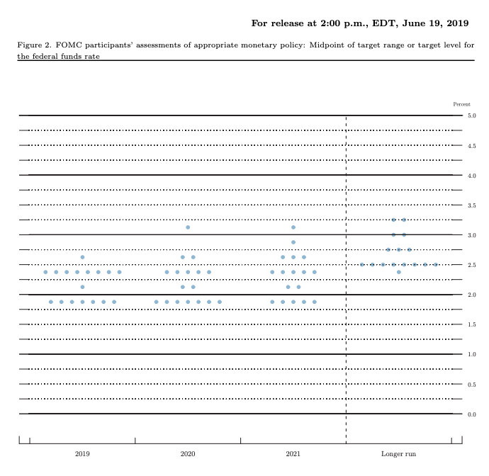 The FOMC's June dot plots showed eight participants projecting at least one 25 basis point rate cut by the end of 2019. Seven participants project no rate changes by the end of the year, and only one participants sees a case for a rate cut. Source: Federal Reserve