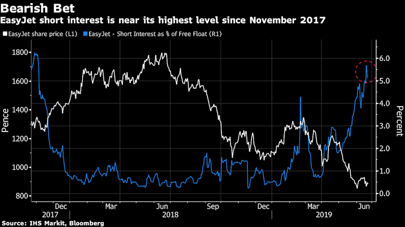 """(Bloomberg) -- In a European market up about 14% this year, only three sectors have completely missed out: telecoms, travel & leisure and banks. Among those laggards, airlines have been hit particularly hard. The shooting-down of a U.S. drone by Iran last week dealt another blow to an industry already facing too many challenges.After a very poor performance in 2018, airlines are getting no respite. They're being hammered by a combo of a price war, high fuel costs on average, trade tensions and slower global growth. Several companies have issued profit warnings this year, including Ryanair and Lufthansa, while tensions in Iran have already pushed some airlines to divert flights.The pain isn't over according to HSBC analysts, who anticipate """"many"""" more profit warnings within the industry on weakening demand trends. Looking at individual performances, Wizz Air has been a real winner. Its recipe for success: exposure to faster growing central and eastern European markets. At the other end of the scope, Norwegian Air has been particularly affected by the grounding of its Boeing fleet and failed merger talks with IAG.Despite multiple downgrades, the consensus still sees upside for most stocks. The sector hasn't been under particular attack from short sellers. Air France-KLM is the only company with a high short interest level, while EasyJet also stands out with a recent surge.Yet, the downside risks remain high. Cargo freight is highly sensitive to global growth, while trade tensions and protectionism also go against the sector. Strikes are another problem, particularly for Lufthansa with industrial action on the cards for July.The challenges always seem to be bigger in Europe. Compared to their American or Asian peers, the underperformance of European airlines is striking. Overall, the airline association IATA sees a combination of rising costs and slowing demand squeezing profits, but the region is further burdened by regulatory costs and higher competition, they say. I"""