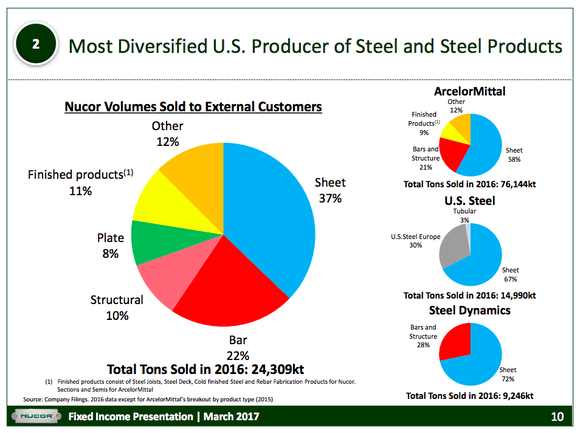A series of pie charts showing Nucor's diversification relative to peers