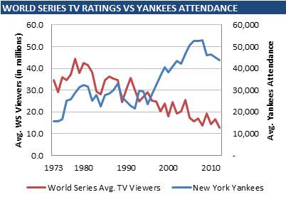 Baseball popularity