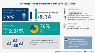 Technavio announced its latest market research report titled APAC Rail Freight Transportation Market by Transportation Mode and Geography - Forecast and Analysis 2021-2025