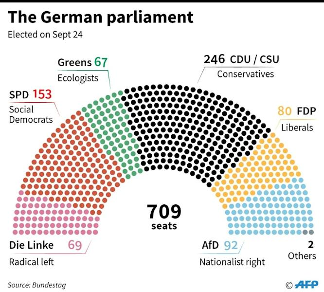 Breakdown of the German Bundestag, or parliament