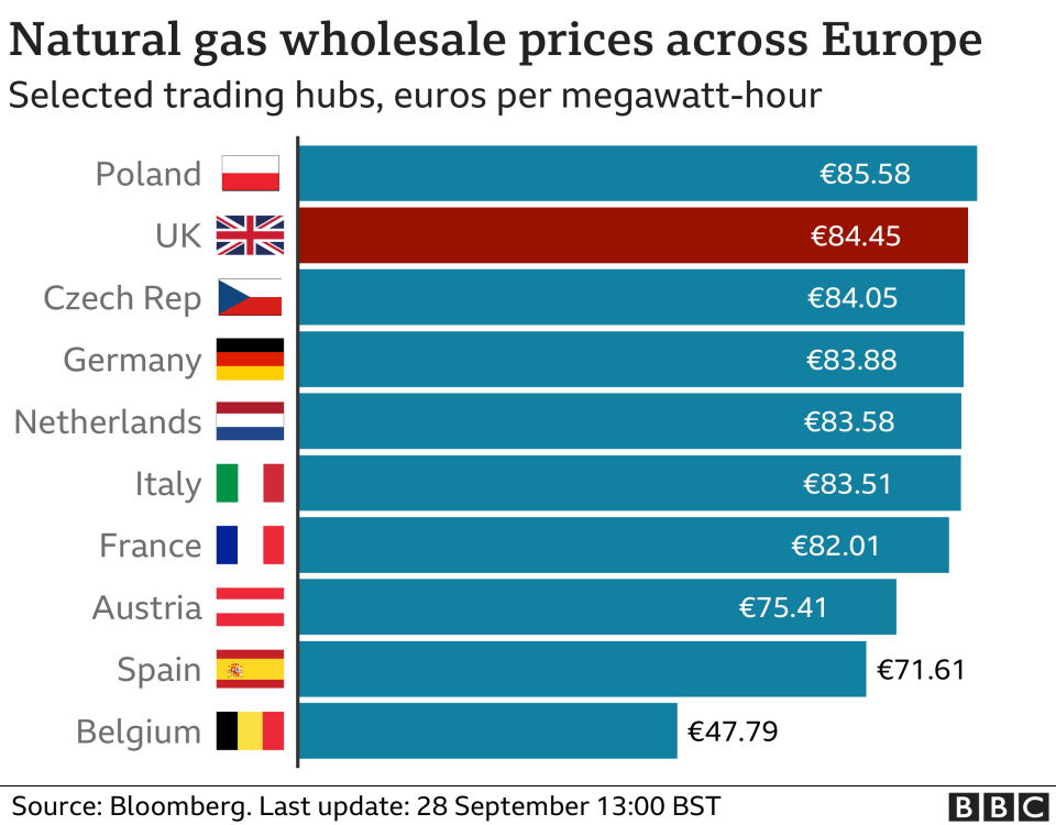 Natural gas wholesale prices across Europe