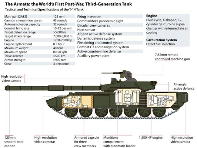 Armata tank graphic