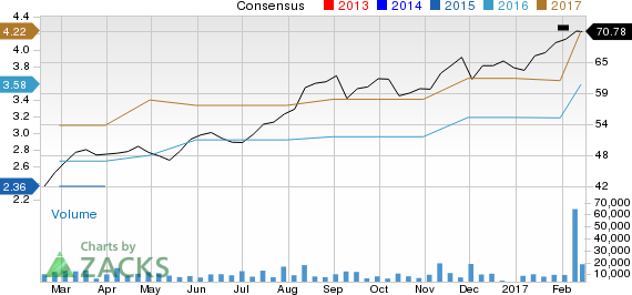 Is Microchip Technology (MCHP) Stock a Solid Choice Right Now?