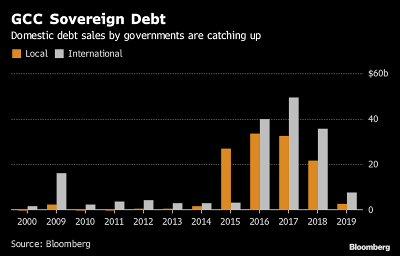 The Oil Crash Is Over, But Debt Is Still Piling Up in the Gulf